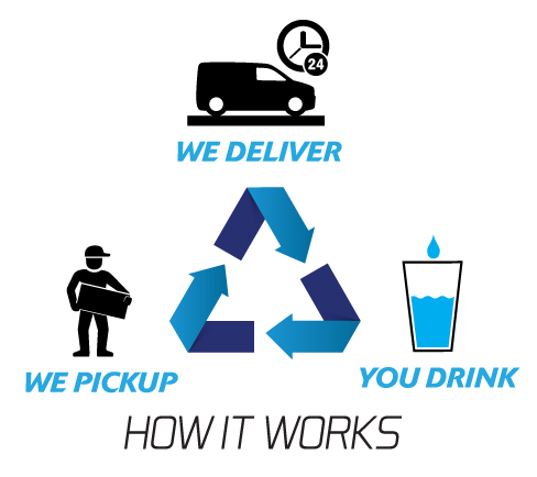 Hydralife Water Services How It Works